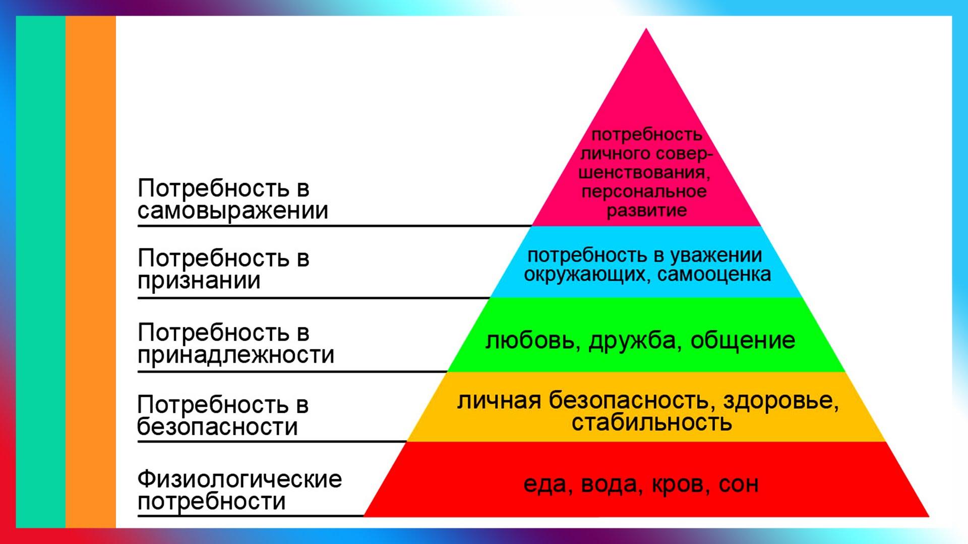 Определение естественных потребностей человека и основные способы их достижения